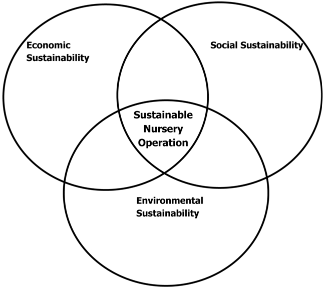 Sustainability commercial agriculture at rutgers njaes sustainability venn diagram ccuart Gallery